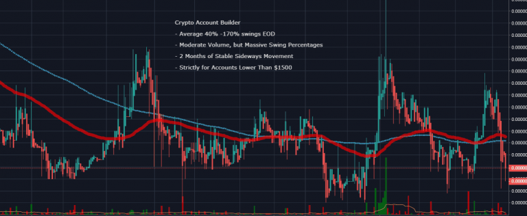 crypto account building charts