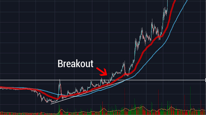 breakout-trading-strategy-crypto-make-money